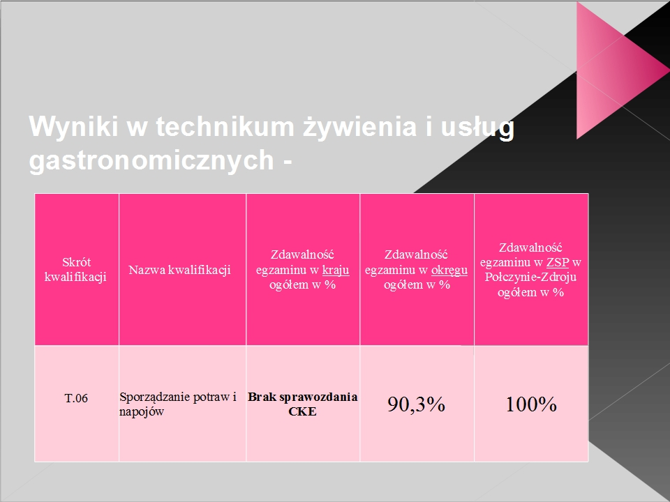 Prezentacja SZKOŁY29